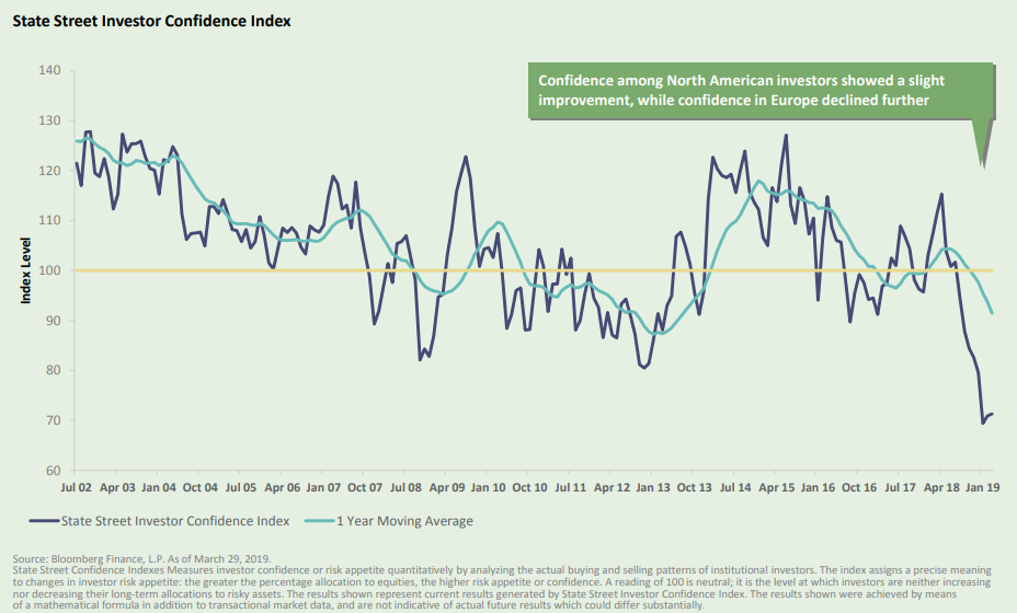 State Street Investor Confidence Index.png